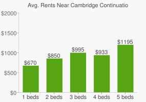 Graph of average rent prices for Cambridge Continuation High School