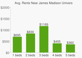 Graph of average rent prices for James Madison University