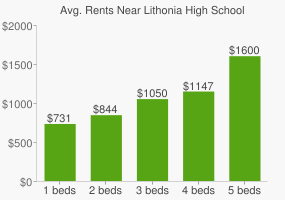 Graph of average rent prices for Lithonia High School