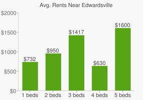 Graph of average rent prices for Edwardsville