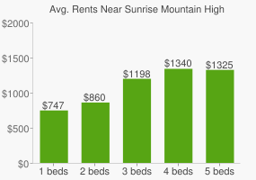 Graph of average rent prices for Sunrise Mountain High School