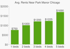 Graph of average rent prices for Park Manor Chicago