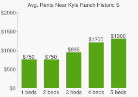 Graph of average rent prices for Kyle Ranch Historic Site