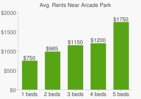 Graph of average rent prices for Arcade Park