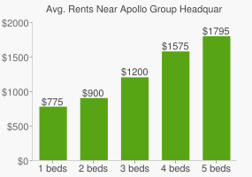 Graph of average rent prices for Apollo Group Headquarters