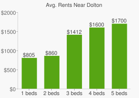 Graph of average rent prices for Dolton