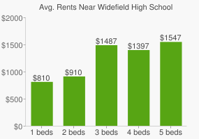 Graph of average rent prices for Widefield High School
