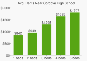 Graph of average rent prices for Cordova High School