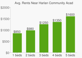 Graph of average rent prices for Harlan Community Academy High School