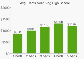 Graph of average rent prices for King High School