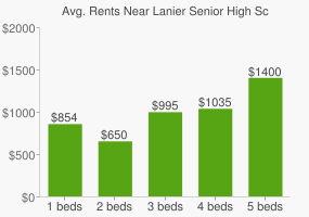 Graph of average rent prices for Lanier Senior High School