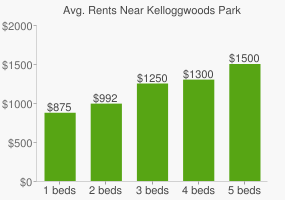 Graph of average rent prices for Kelloggwoods Park