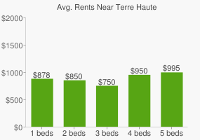 Graph of average rent prices for Terre Haute