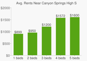 Graph of average rent prices for Canyon Springs High School