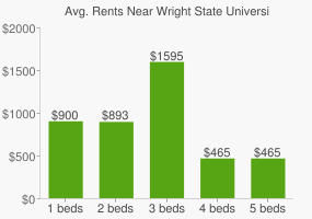 Graph of average rent prices for Wright State University