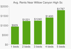Graph of average rent prices for Willow Canyon High School