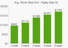 Graph of average rent prices for Evit - Higley High School