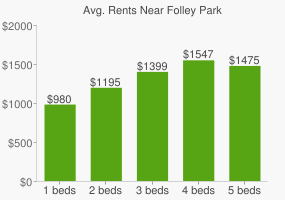 Graph of average rent prices for Folley Park