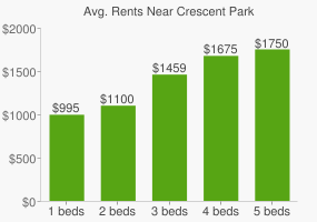 Graph of average rent prices for Crescent Park