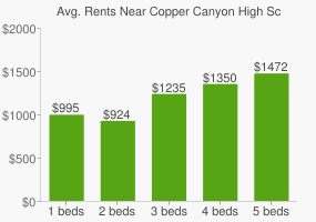 Graph of average rent prices for Copper Canyon High School