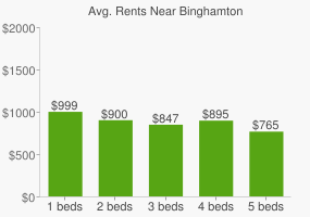 Graph of average rent prices for Binghamton