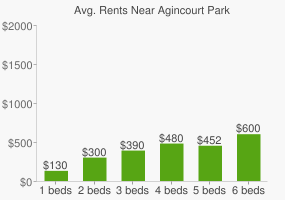 Graph of average rent prices for Agincourt Park