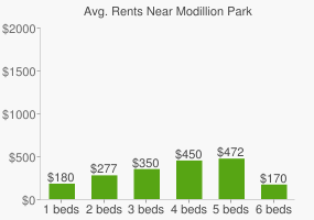 Graph of average rent prices for Modillion Park