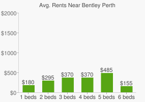 Graph of average rent prices for Bentley Perth