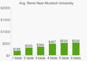 Graph of average rent prices for Murdoch University