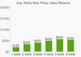 Graph of average rent prices for Piney Lakes Reserve