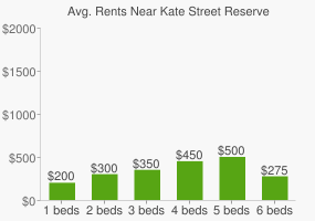 Graph of average rent prices for Kate Street Reserve