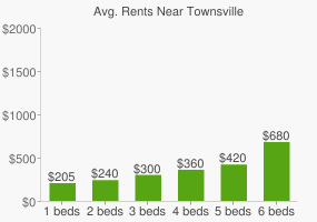 Graph of average rent prices for Townsville