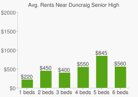 Graph of average rent prices for Duncraig Senior High School