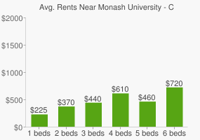 Graph of average rent prices for Monash University - Clayton