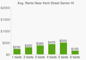 Graph of average rent prices for Kent Street Senior High School