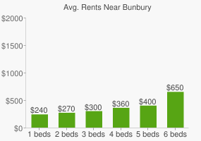 Graph of average rent prices for Bunbury