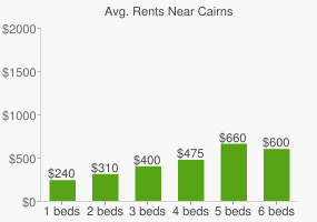 Graph of average rent prices for Cairns