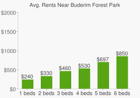 Graph of average rent prices for Buderim Forest Park