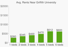 Graph of average rent prices for Griffith University
