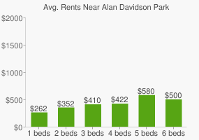 Graph of average rent prices for Alan Davidson Park