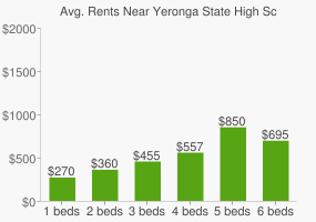 Graph of average rent prices for Yeronga State High School