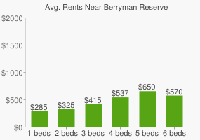 Graph of average rent prices for Berryman Reserve