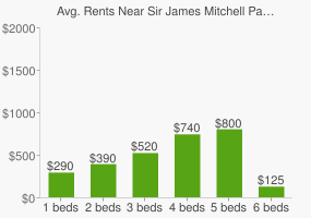 Graph of average rent prices for Sir James Mitchell Park