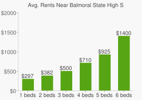 Graph of average rent prices for Balmoral State High School