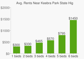 Graph of average rent prices for Keebra Park State High School