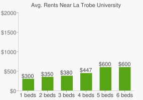 Graph of average rent prices for La Trobe University