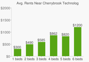 Graph of average rent prices for Cherrybrook Technology High School