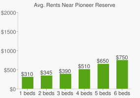 Graph of average rent prices for Pioneer Reserve