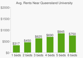 Graph of average rent prices for Queensland University of Technology