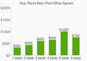 Graph of average rent prices for Post Office Square